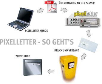 Pixelletter Briefversand Briefe Versenden Einzeln Oder Große